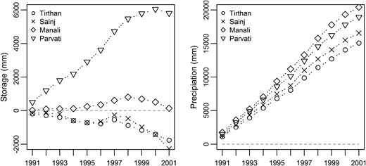 Cumulative storage change (left) and cumulative precipitation (right) for the Upper Beas sub-basins: Tirthan, Sainj, Manali and Parvati over the period 1991–2001 (GamSnow model). Cumulative storage and precipitation are given as basin average (mm).