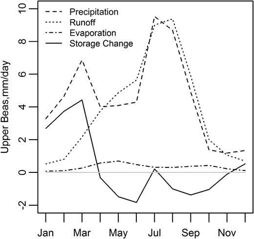Seasonal water balance components for the Upper Beas basin (GamSnow model). All components are given as monthly average (mm·day–1) over the period 1991–2001.