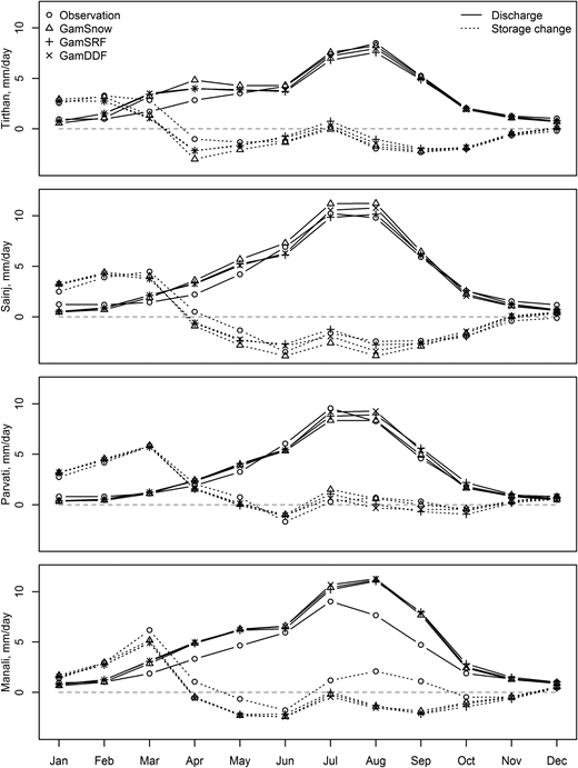 Seasonal observed and simulated discharge and storage change for Upper Beas sub-basins for three models GamSnow, GamDDF and GamSRF. From top: Tirthan, Sainj, Parvati and Manali. All values are given as the daily average each month (mm·day–1) over the period 1991–2001.