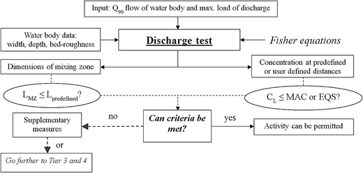 An overview scheme of the Discharge Test software (according to CIS-WFD (2010) and Ministry of Infrastructure and the Environment (2011)). Max. load of discharge refers to the maximum flow of discharge and effluent concentration.