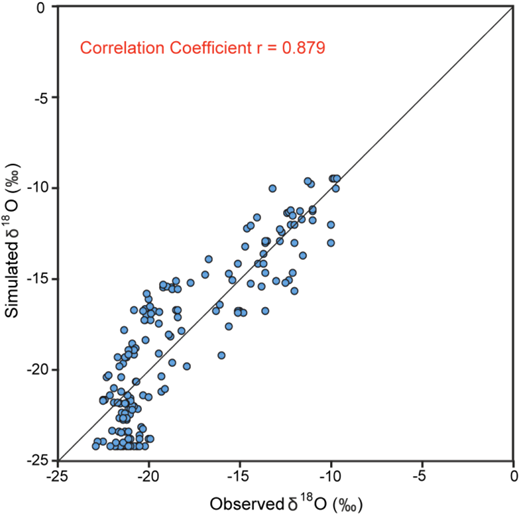 Relationship between observed and simulated δ18O values.
