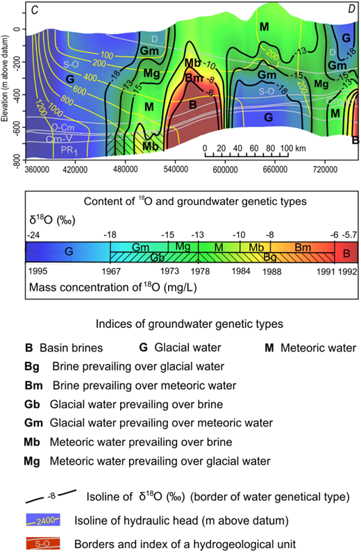 Simulated δ18O values and groundwater genetic types in the cross-section C–D at 18 ka BP (section line in Figure 2).