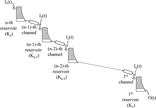 Conceptual concentration model comprising n different linear reservoirs linked by n–1 linearly arranged channels.