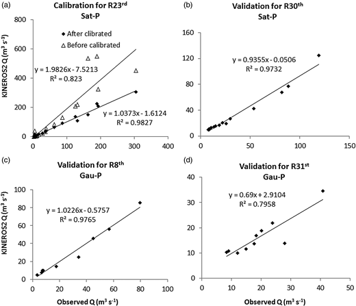 Scatter plots of the KINEROS2 calibration and validation for the R23rd, R30th, R8th and R31st events.