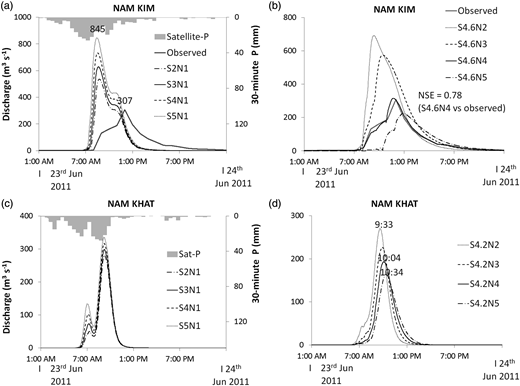 Effects of antecedent soil moisture and N on discharges (P denotes precipitation. S2, S3, S4, S5, S4.6 and S4.2 represent soil moisture conditions at 20%, 30%, 40%, 50%, 46% and 42%, respectively; N1, N2, N3, N4 and N5 indicate Manning's n roughness coefficients of 0.035, 0.07, 0.10, 0.140 and 0.175, respectively).