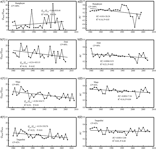 Trends of Qmax/Qmin shown in a(1), b(1), c(1) and d(1) and RC shown in a(2), b(2), c(2) and d(2) from 1980 to 2009 for the UYRB.