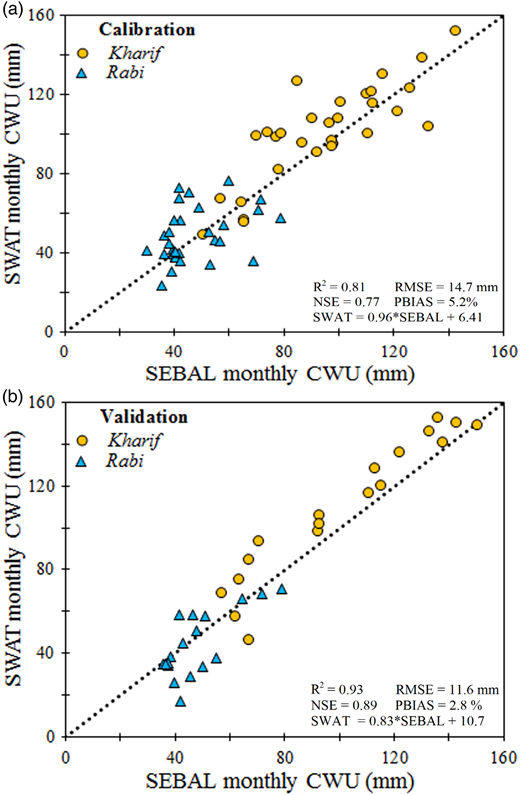 Statistical comparison between SWAT and SEBAL estimated monthly CWU for the Rabi (October–March) and Kharif (April–September) seasons during (a) calibration (2005–2009) and (b) validation (2010–2012) periods.