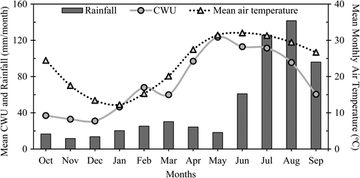 Time series analysis indicating the variations in average monthly CWU, air temperature and rainfall during the entire study period.
