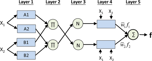 ANFIS architecture for a two-input first order Sugeno fuzzy model with two rules.