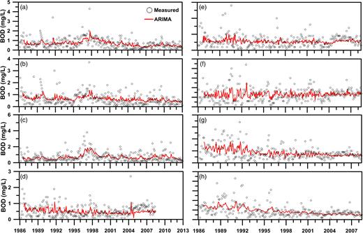 Simulated and measured BOD5 of ARIMA models at: (a) Ping-lin; (b) Dai-yu-ku Creek; (c) Jin-gua-liau Creek; (d) Kuo-lai; (e) Bi-hu; (f) Da-lin Bridge; (g) Shui-yuan Bridge; and (h) Huang-ju-pi-laio.