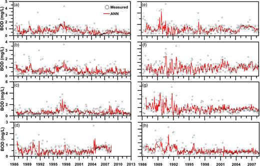 Simulated and measured BOD5 of ANN models at: (a) Ping-lin; (b) Dai-yu-ku Creek; (c) Jin-gua-liau Creek; (d) Kuo-lai; (e) Bi-hu; (f) Da-lin Bridge; (g) Shui-yuan Bridge; and (h) Huang-ju-pi-laio.