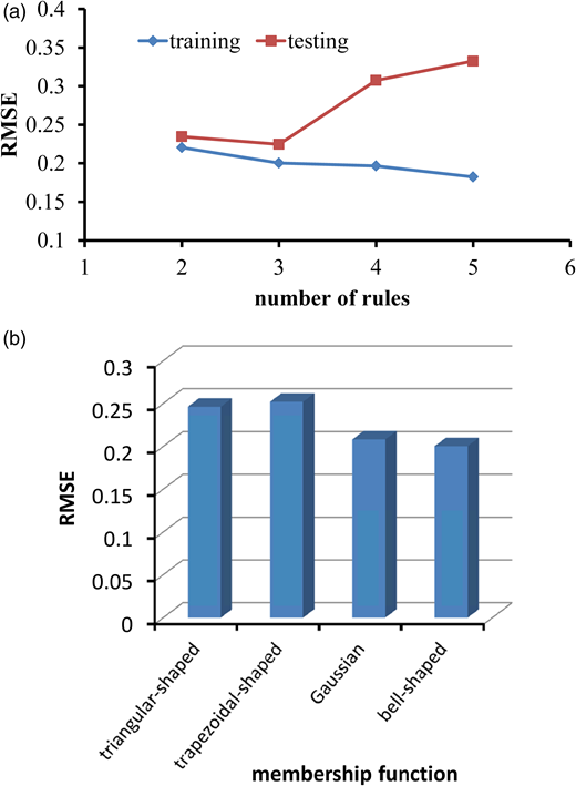The performance of: (a) different number of rules in the hidden layer for the training and testing datasets at Ping-lin station; and (b) different membership functions used in the ANFIS model at Ping-lin station.