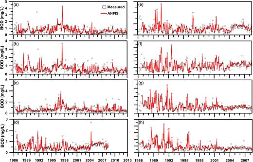 Simulated and measured BOD5 of ANFIS models at: (a) Ping-lin; (b) Dai-yu-ku Creek; (c) Jin-gua-liau Creek; (d) Kuo-lai; (e) Bi-hu; (f) Da-lin Bridge; (g) Shui-yuan Bridge; and (h) Huang-ju-pi-laio.