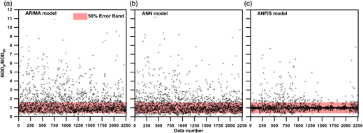 Distribution of the ARIMA, ANN, and ANFIS models discrepancy ratios. The data number 1 represents the first datum (January 1986) at Ping-lin station and the data number 2317 represents the last datum (May 2009) at Huang-ju-pi-liao station.
