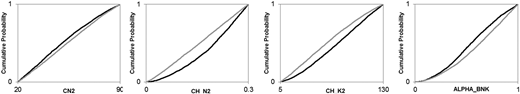 Comparison of posterior parameter distributions between CAL_10 (gray lines) and CAL_19 (black lines).