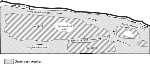 Schematic diagram of permafrost and groundwater situation in the Shuangchagou basin.