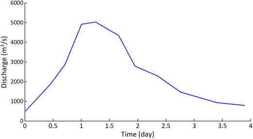 The hydrograph of a 20-year flood reproduced by Gao (2011).
