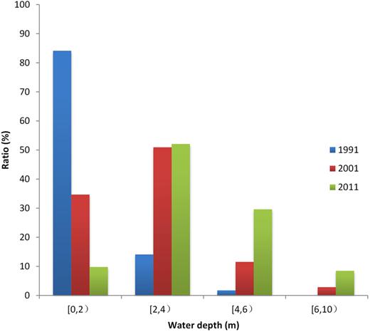 Statistics of water depths for the three analytical years.
