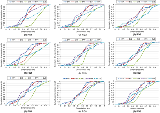 Cumulative dimensionless rainfall curves (storm patterns) at five rain gauges in Bazhang River.