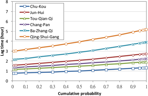 Cumulative probability distribution of lag time at six water level gauges in Bazhang River watershed.