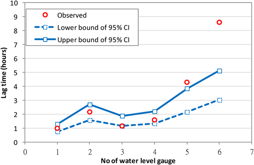 95% confidence interval of lag time as compared with observed ones at six water level gauges for Typhoon Matmo.