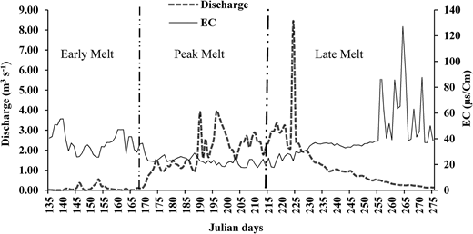 Variation of EC with discharge during different melt periods.