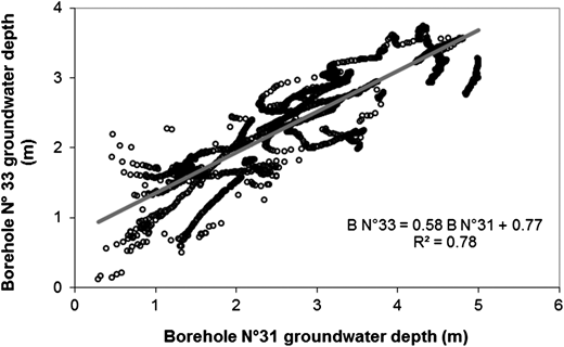 Relationship between groundwater depth of boreholes No. 33 and No. 31, located in the upper basin of the Del Azul stream. Daily data corresponding to the 01/04/2007–22/03/2014 period.