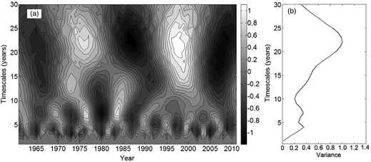 Periodicity distribution of annual SPEI of the catchment based on Morlet wavelet analysis: (a) continuous wavelet power spectrum and (b) wavelet variance.