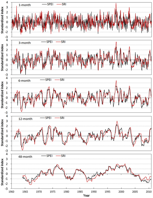 Historical time series of the SPEI and SRI at 1-, 3-, 6-, 12-, and 48-month timescales. SRI was estimated from the summing streamflow series of the five hydrological stations.