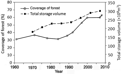Changes of forest coverage and total reservoir storage in the Poyang Lake catchment.