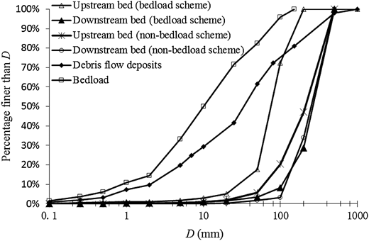 Grain size distribution (Meral 2016) of deposits, bedload, and bed structures.