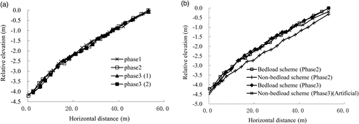 Equilibrium profile in the experiment for (a) bedload scheme and (b) non-bedload scheme.