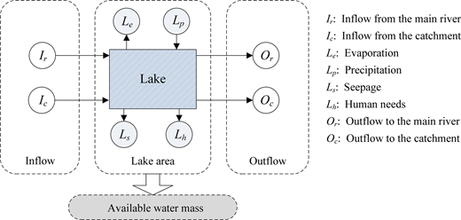 Schematic diagram of water mass balance of a river-connected lake.