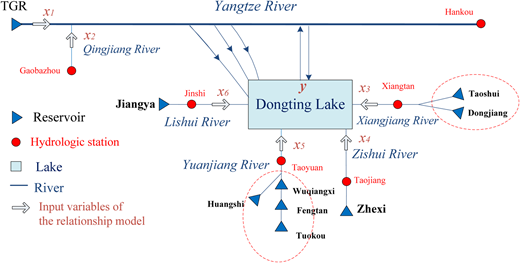 The multi-reservoir system for Dongting Lake, with aggregate reservoirs (dashed ellipse), and input variables of the relationship model.