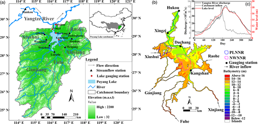 (a) Location of the Poyang Lake catchment and Yangtze River; (b) Poyang Lake bathymetry, locations of the PLNNR and the NWNNR, lake gauging stations, and five major rivers within the lake area; (c) average annual variation in discharge to Poyang Lake from the catchment and Yangtze River discharge at Hankou and the lake water level at Xingzi.