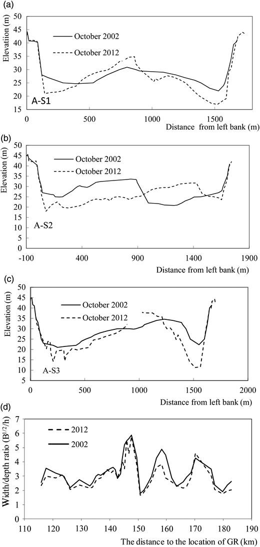 Spatial and temporal variability for cross sections in the Shashi Reach. (a)–(c) Changes in typical cross sections (S1, S2, and S3) from 2002 to 2012 derived from DEMs. Cross sections are shown from the left bank to the right bank, facing downstream. The location of each cross section is indicated in Figure1. (d) Changes in the width-to-depth ratio for different cross sections along the reach; B and h are the bank-full width and bank-full water depth, respectively.