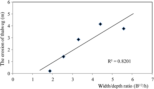 Relationship between the width-to-depth ratio and the changes in the thalweg depth (2002–2012). B and h are the bank-full width and bank-full water depth respectively.