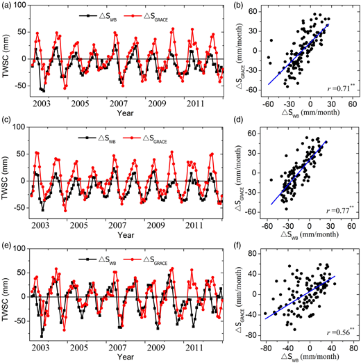 (a) Time series of TWSC by GRACE product and water balance method and (b) the relationship between the two TWSC for the YRB. (c)–(d) and (e)–(f) represent the same as (a)–(b), but for the upper and middle reaches of the YRB, respectively. **indicates relationship is significant at the level of 0.05 by T-test.
