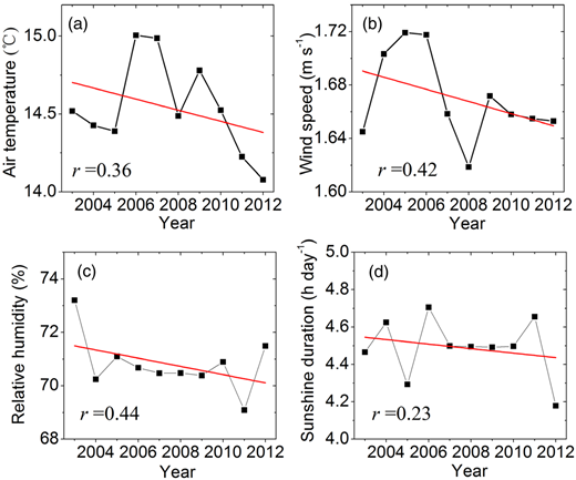Variations in (a) air temperature, (b) wind speed, (c) relative humidity and (d) sunshine duration from 2003 to 2012 for the YRB.