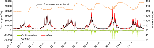 The hydrographs of inflow and outflow discharge of the TGD, flow alteration (outflow-inflow) and the corresponding reservoir water level fluctuation.