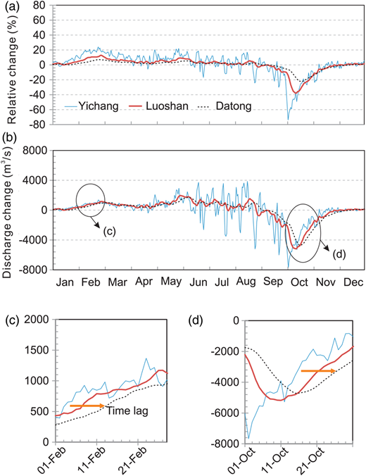 Daily flow alteration in the main stream of the Middle Yangtze induced by the TGD during the years of 2006–2011: (a) relative discharge change at the Yichang, Luoshan, and Datong stations; (b) the absolute discharge change at three stations; (c) zoomed discharge changes show the time-lag of the TGD's impact on the downstream river.