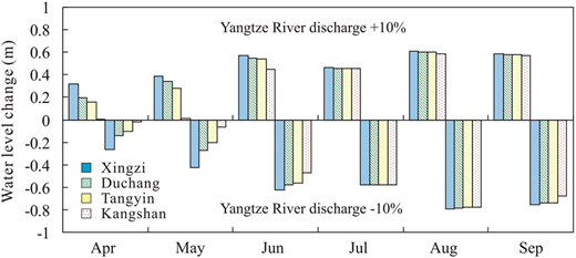 Comparison of lake level change in the increasing and decreasing discharge scenario of Yangtze River.