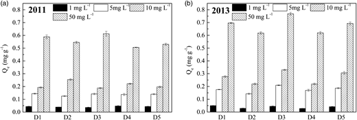 Equilibrium sorption capacities of five sediment samples obtained from Dongting Lake, China, in 2011 (a) and 2013 (b).