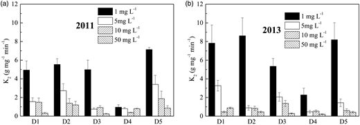 Sorption rate constant of the pseudo second-order kinetic model of the five sediment samples obtained from Dongting Lake, China, in 2011 (a) and 2013 (b).