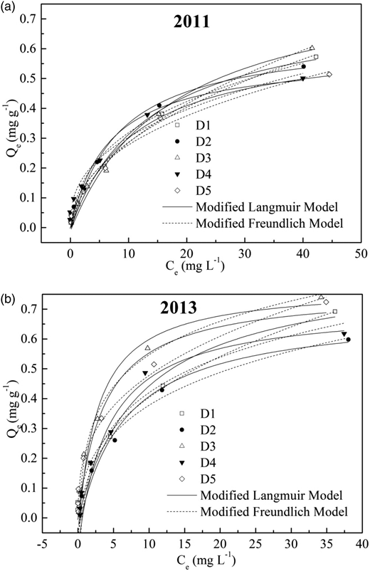Sorption isotherms of phosphorus on five sediment samples obtained from Dongting Lake, China, in 2011 (a) and 2013 (b), fitted with modified Langmuir and Freundlich models.