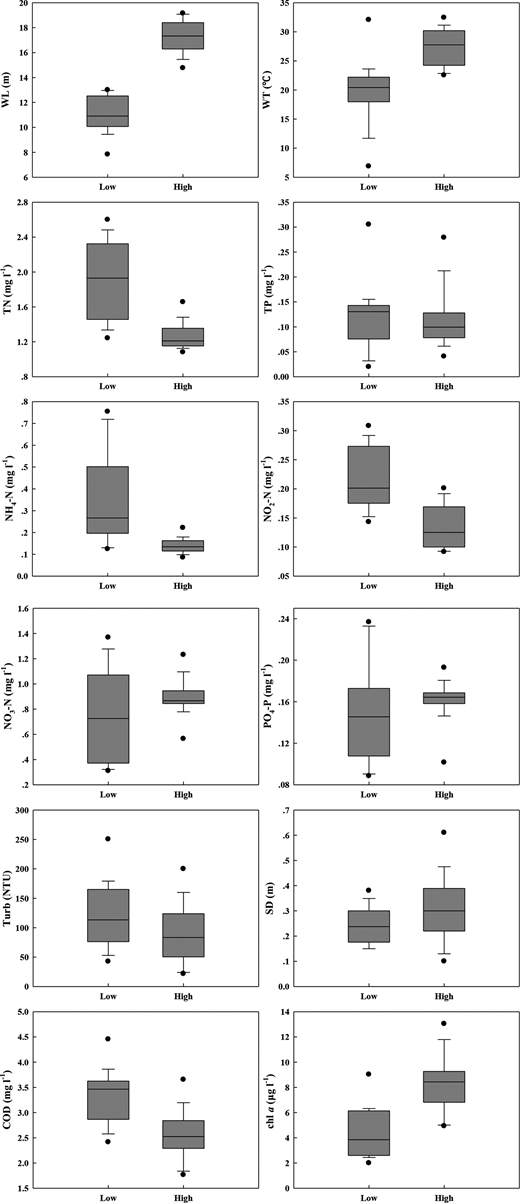 Box-plots of various limnological parameters in Poyang Lake during low water and high WLs.