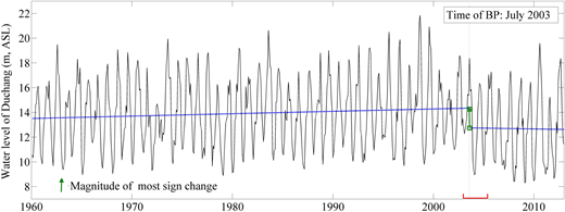 Linear trend and change point for the Duchang water level series (1960–2012). The short horizontal line at the bottom shows the confidence interval of the change time. BP: break point.