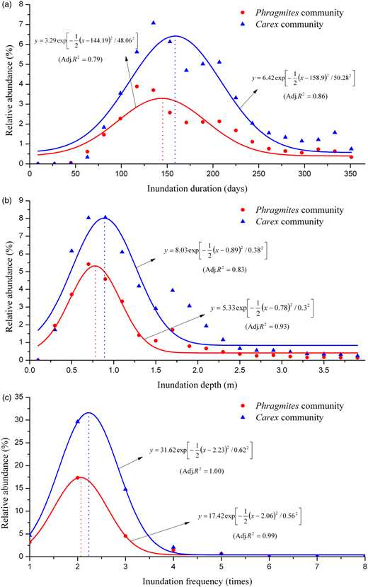 Distribution of typical vegetation communities along the gradient of (a) IDU, (b) IDE, and (c) IFR. The equation and performance of Gaussian regression are shown in each panel.