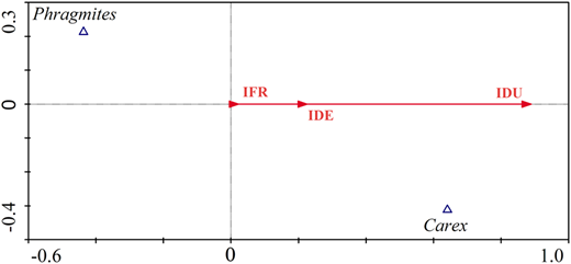 Biplot of the final CCA showing the distribution of both typical vegetation communities along the gradient of IDU, IDE, and IFR.