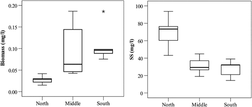 Variations in phytoplankton biomass and SS in Lake Poyang.